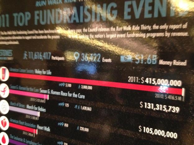 寄付集めの実績を誇らしげに掲げる寄付キャンペーン実施会社の看板@2012 NTEN in S.F.